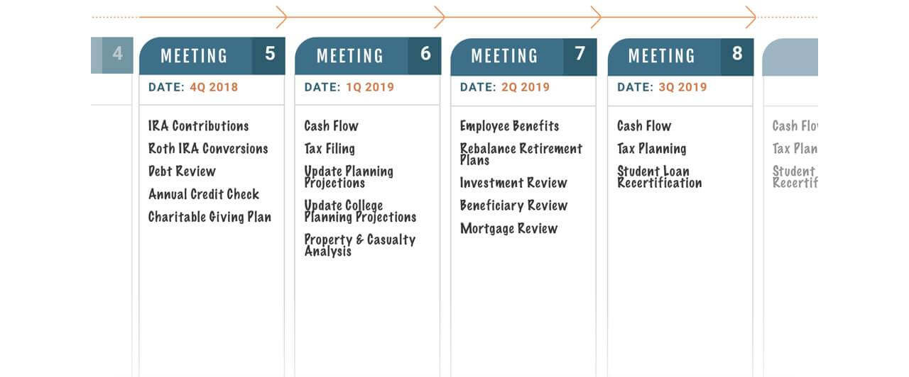 Financial Care Plan Schedule
